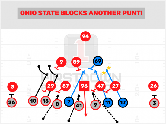 Ohio State Punt Block Highlights All 22 Tuesday