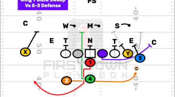 Wing t offense playbook pdf