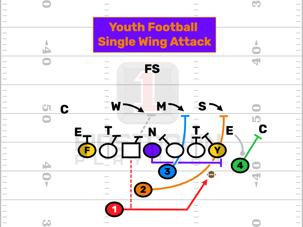 Offense playbooks wing single Beast Counter